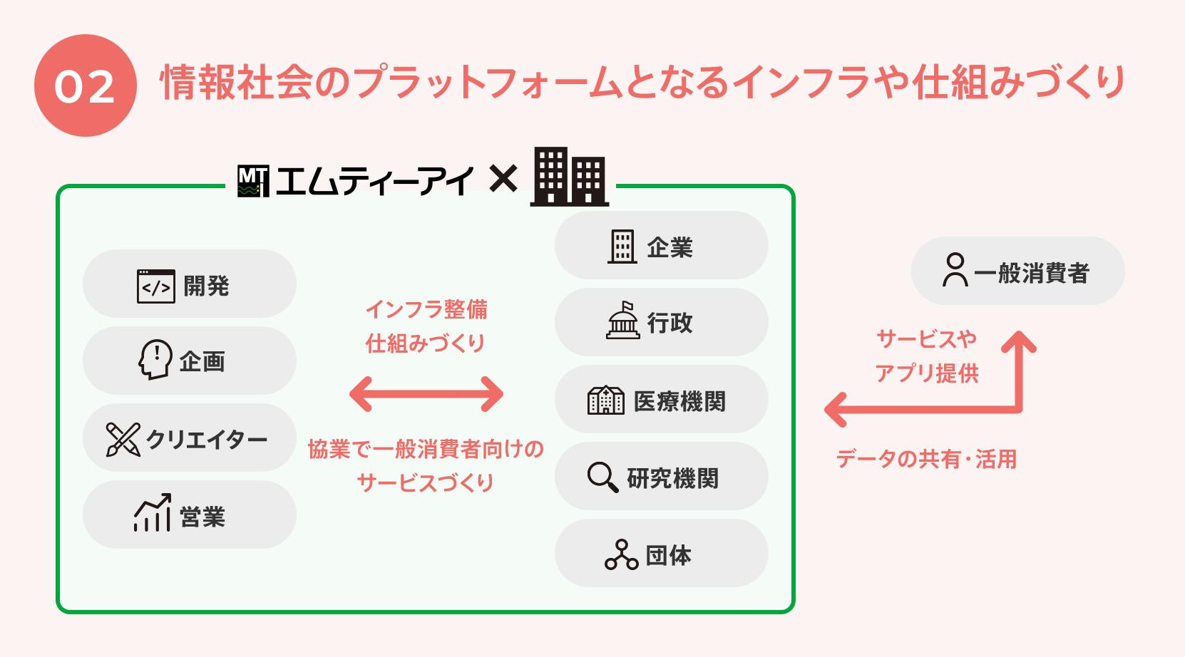 02.情報社会のプラットフォームとなるインフラや仕組みづくり